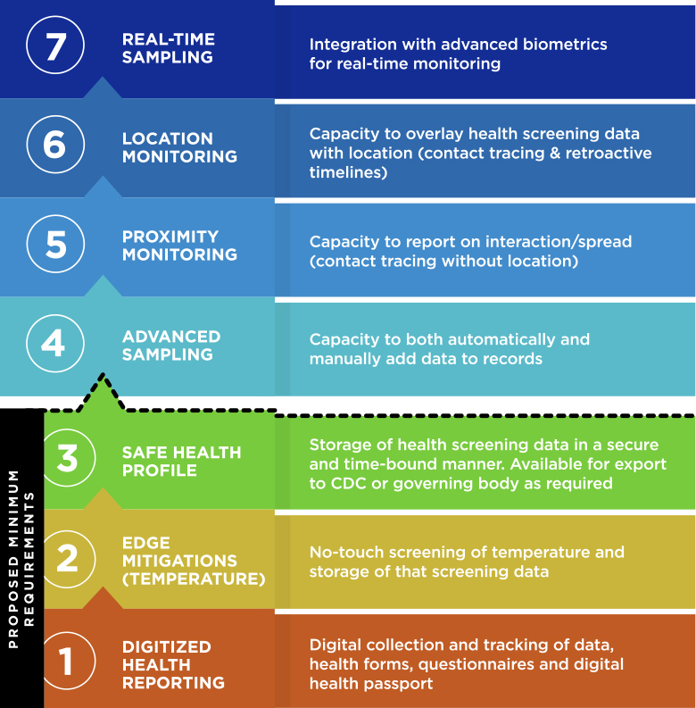 Health & Safety Maturity Chart